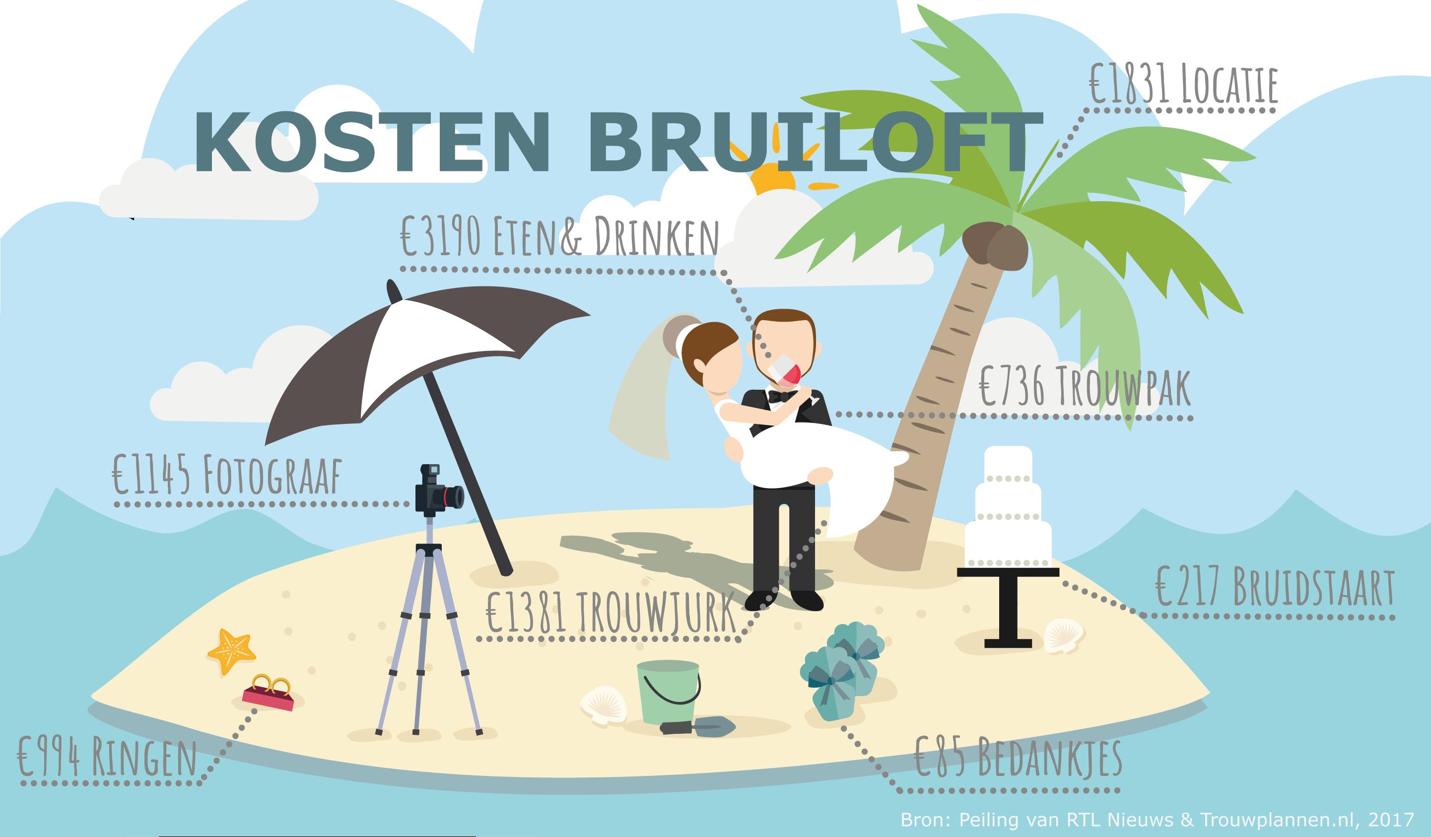 infographic: hoeveel kost een bruiloft gemiddeld in nederland